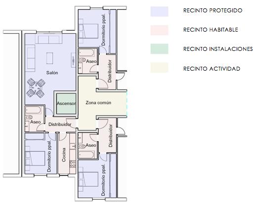 Tipos de recintos en un edificio | MURALIT
