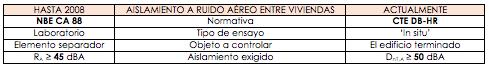Normativa acústica DB-HR del CTE | MURALIT