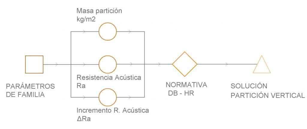 Cumplimiento normativa acústica | MURALIT