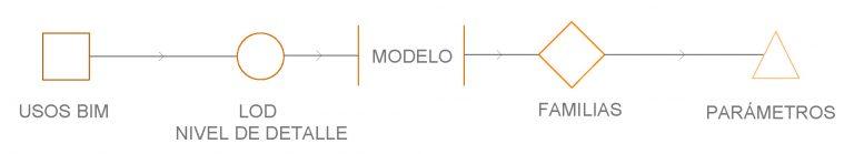 Flujo de trabajo con LOD | MURALIT