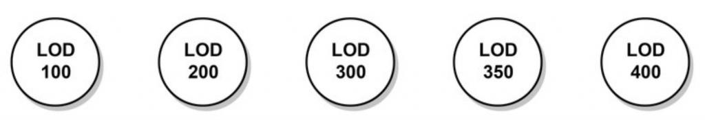 Iconos niveles LOD | MURALIT