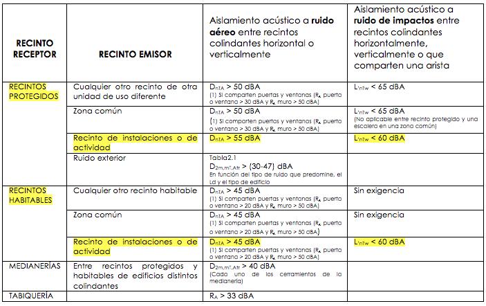 Exigencias-DB-HR_separadoras-de-viviendas-con-zonas-actividad