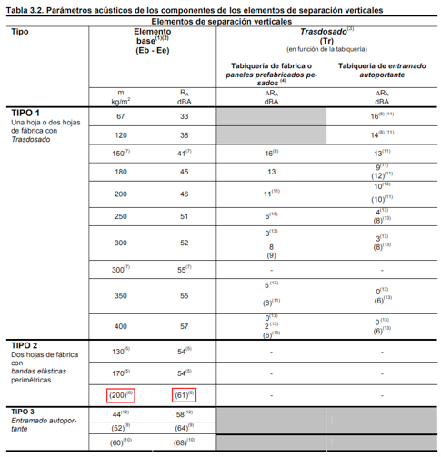 Tabla 3.2 del DB-HR | MURALIT