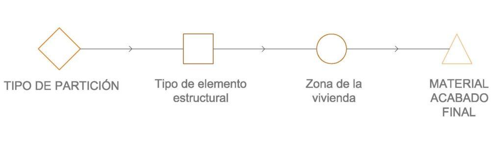 Flujo de trabajo para elegir una partición interior