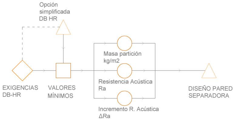 Flujo de trabajo para paredes separadoras con zonas de actividad | MURALIT