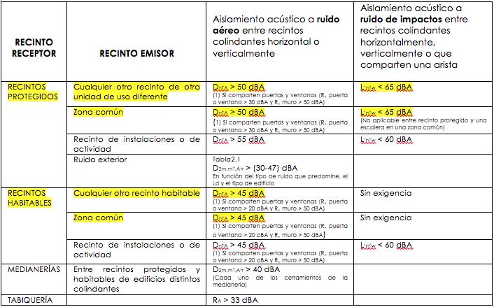 Exigencias DB-HR para paredes separadoras de viviendas | MURALIT