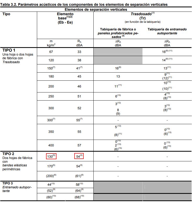 Tabla 3.2 del DB-HR   MURALIT
