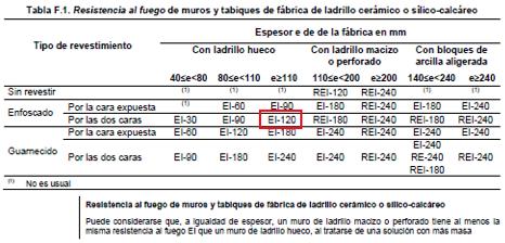 Tabla F.1 del DB-SI | MURALIT