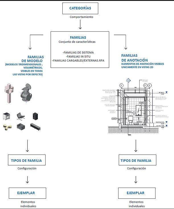Jerarquía Elementos Revit | MURALIT
