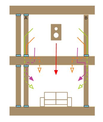 Transmisión del sonido en vertical (frente) | MURALIT